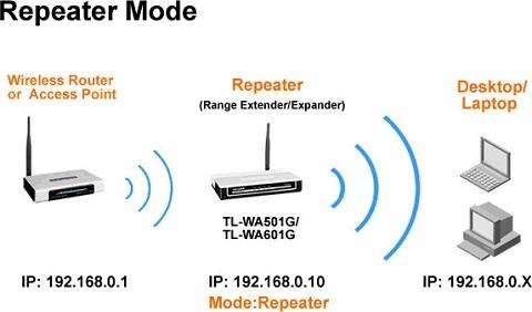 Mẹo đơn giản để khắc phục tình trạng Wifi bị yếu
