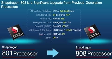 Top smartphone chạy chip Snapdragon 808 đáng mua ...