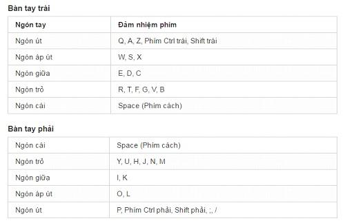 Mỗi ngón tay sẽ đảm nhiệm các phím khác nhau
