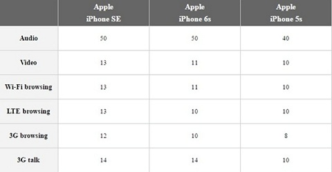Đánh giá pin iPhone SE: viên pin cực khoẻ 10 tiếng sử dụng liên tục