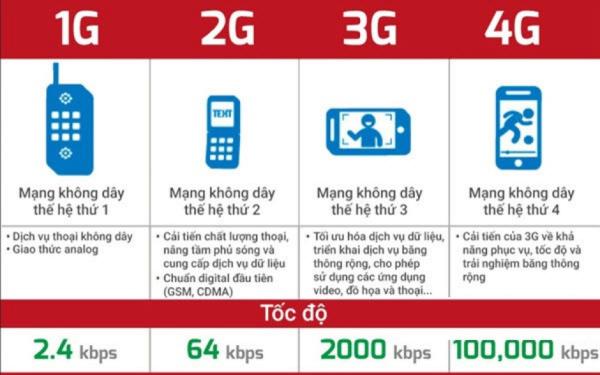 Từ 1G đến 4G là cả một hành trình phát triển vượt bậc