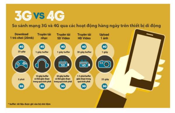 So sánh trực quan về tốc độ của mạng 4G Viettel và mạng 3G truyền thống