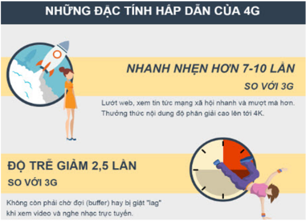 Tốc độ cao và độ trễ thấp là ưu điểm cực lớn củamạng 4G Viettel