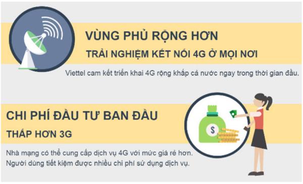 Mạng 4G có vùng phủ sóng rộng và tiết kiệm được nhiều chi phí