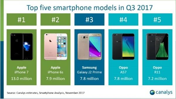 Top 5 điện thoại thông minh phổ biến nhất quả đât
