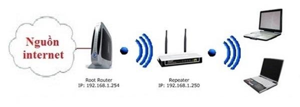Những cách bảo mật mạng Wi-Fi cực hay mà bạn chắc chắn nên biết