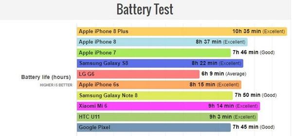 """Thời lượng pin iPhone 8 Plus: Cứ luôn là """"bất khả chiến bại"""""""