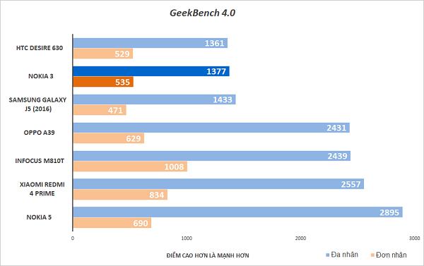 Đánh giá cấu hình Nokia 3: tất cả dừng ở mức trung bình