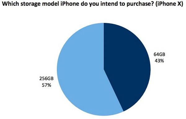 57% người tham gia khảo sát chọn mua iPhone X 256GB