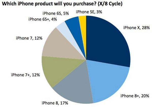 Tỉ lệ khách hàng muốn mua các sản phẩm iPhone
