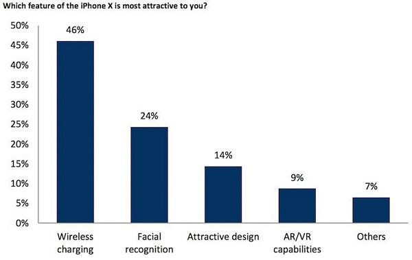 Bình chọn các tính năng hấp dẫn trên iPhone X
