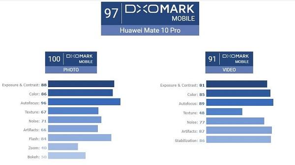 Camera Huawei Mate 10 Pro đạt 97 điểm DxOMark, vượt cả Galaxy Note 8 và iPhone 8 Plus