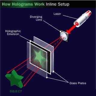 Một số thiết bị có sẵn để tạo được hình ảnh hologram