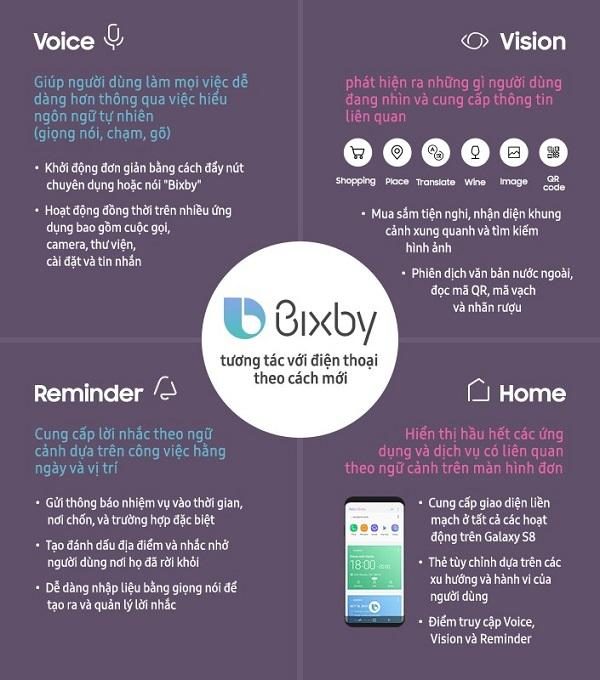 4 tính năng chính của Bixby