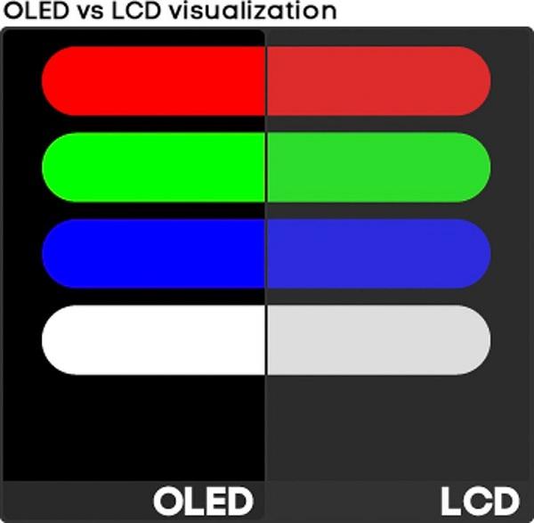 Sự khác biệt giữa LCD (phải) và OLED (trái) khi cùng thể hiện các màu sắc