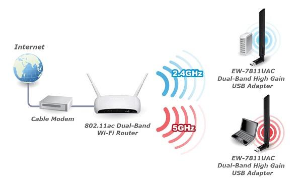 Wifi băng tần kép là gì? Có tác dụng gì và cách sử dụng ra sao ...