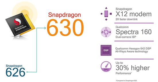 Snapdragon 630 là phiên bản nâng cấp của Snapdragon 625