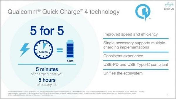Qualcomm Snapdragon 630 đc trang bị công nghệ sạc nhanh Quick Charge kiểu hệ tiên tiến nhất (Quick Charge 4.0).