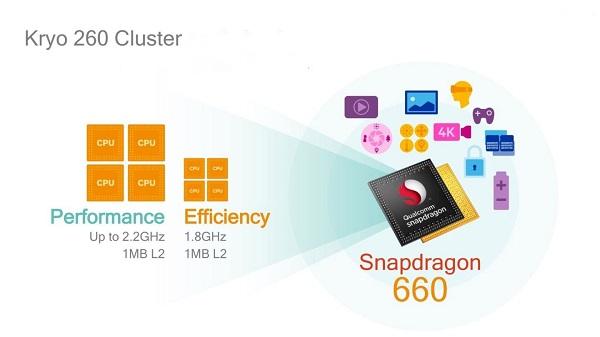 Snapdragon 660 là một chip tầm trung rất thành công trong năm 2017