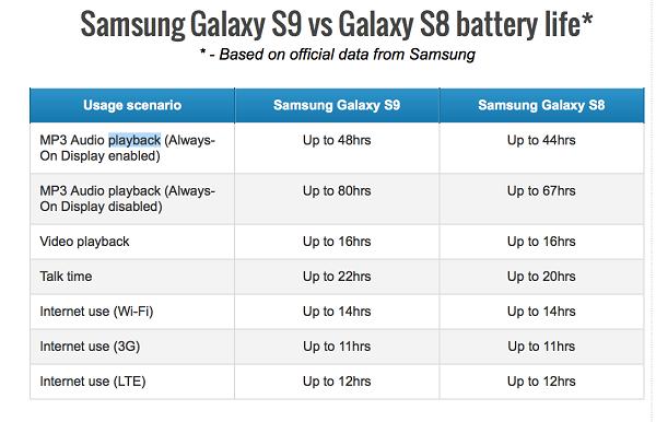 So sánh thời lượng pin Galaxy S9 so với Galaxy S8