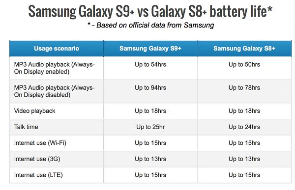 So sánh thời lượng pin Galaxy S9+ so với Galaxy S8+