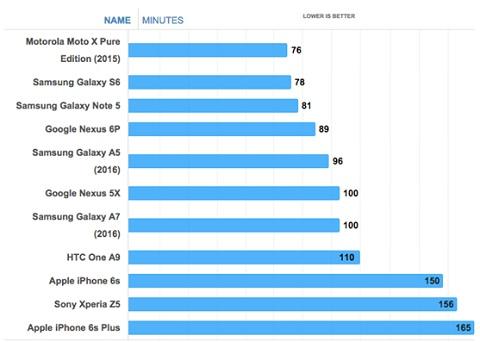 Đọ pin giữa Samsung Galaxy A7 và Galaxy A5 phiên bản mới nhất năm 2016