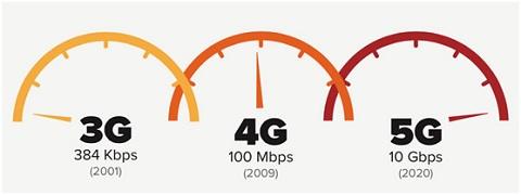 Mạng 5G chắc chắn sẽ vượt trội hơn 4G